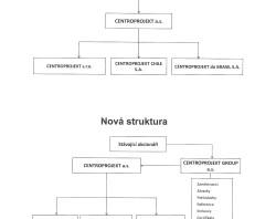 Společnost CENTROPROJEKT má od května 2013 holdingovou strukturu a mírně upravený název
