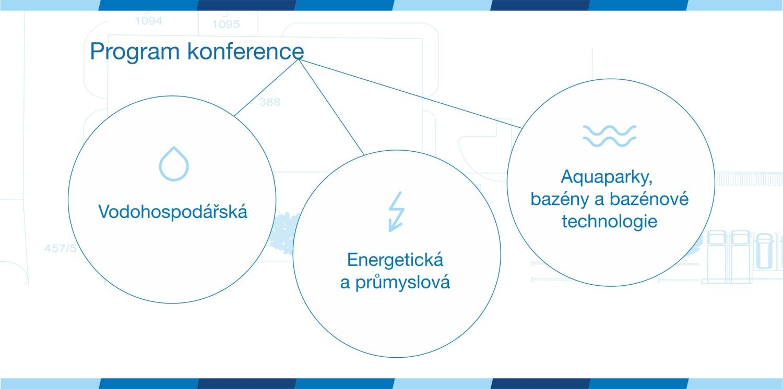 Tři samostatné sekce konference Budoucnost | Investice | Projekty